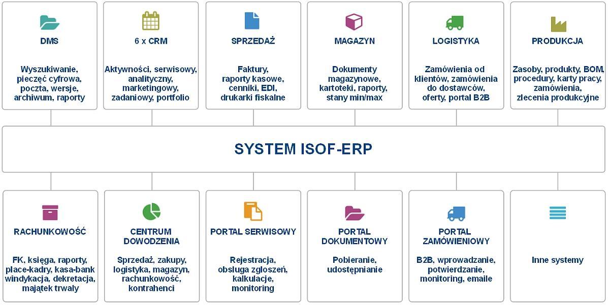 Isof oprogramowanie dla firmsystem erpcrmdmssystem crm isof erp w skrcie ccuart Gallery