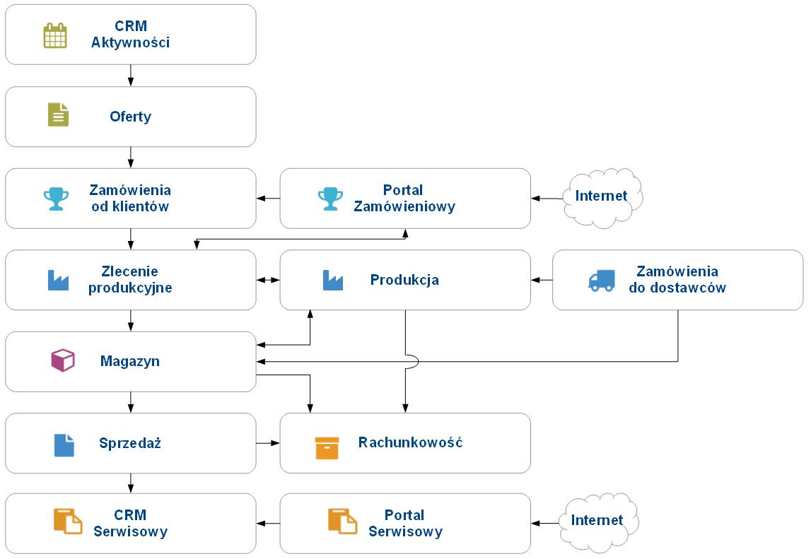 Schematprodukcjag modu produkcja zintegrowany z innymi moduami erp ccuart Gallery